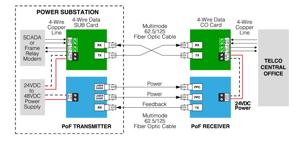 Power Over Fiber System (PoF)