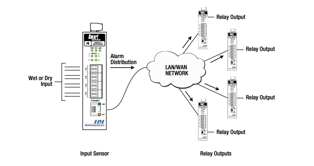 Contact Closure over Ethernet - One to Many (UDP)