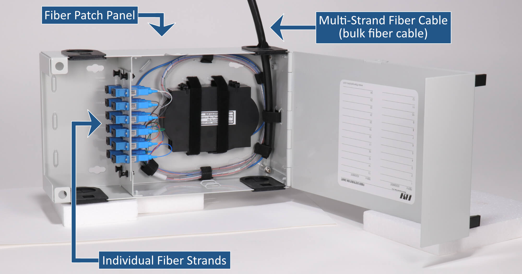 What is a Fiber Patch Panel?
